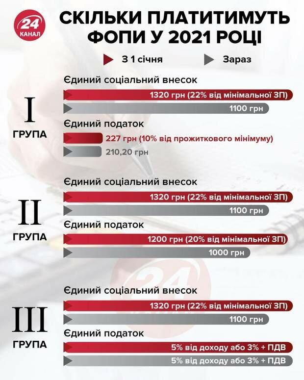 Податки для ФОПів 2021