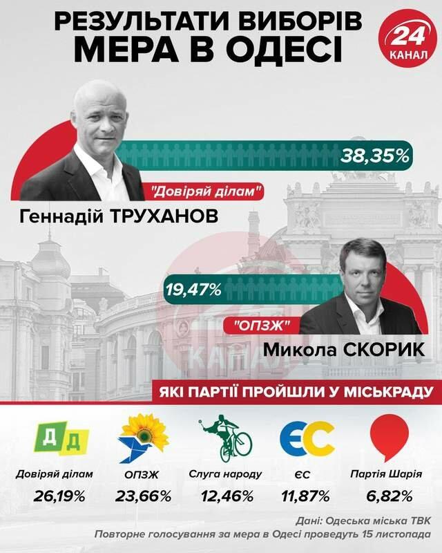 результати виборів мера одеси, які партії пройшли у міськраду