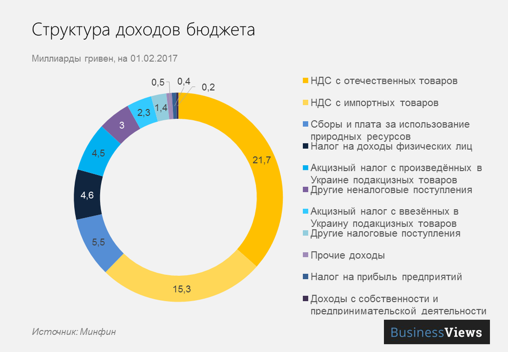 picture_dohodi-budjeta-ukrai_4776_p0.png