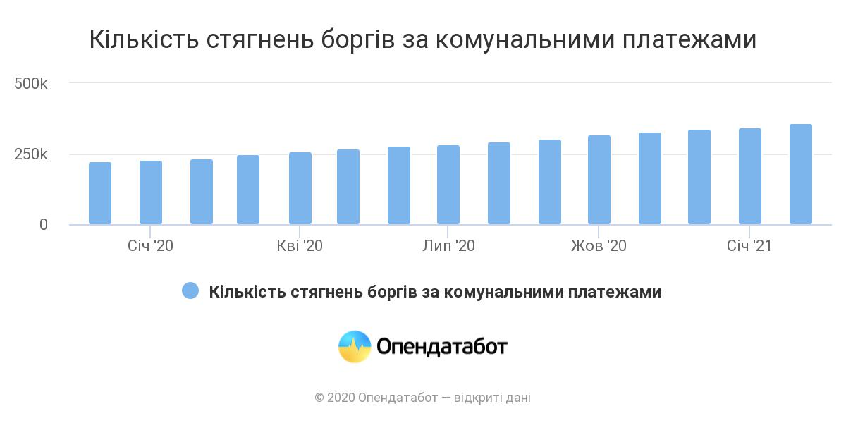 У 2020 році відкрито вдівічі більше проваджень щодо комунальних боргів
