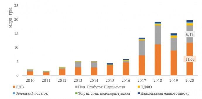 Рисунок 3. Податкові надходження від ВДЕ в Україні