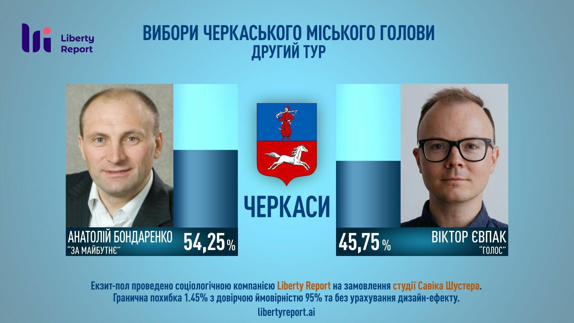 Предварительные данные по выборам в Черкассах