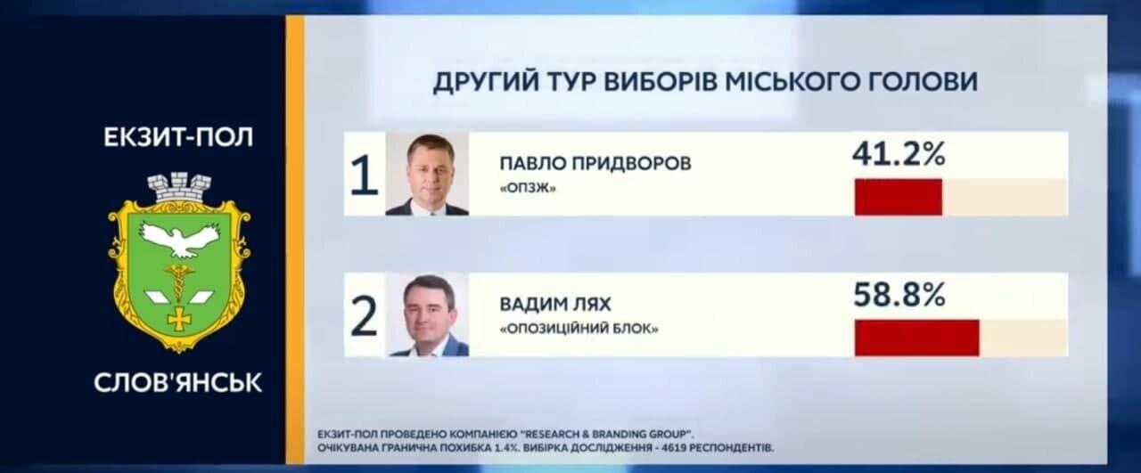 Предварительные данные по выборам в Славянске