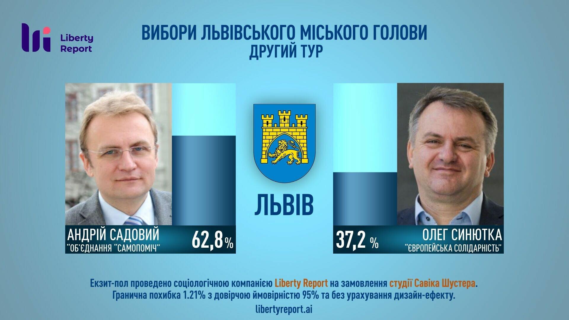 Предварительные данные по выборам во Львове