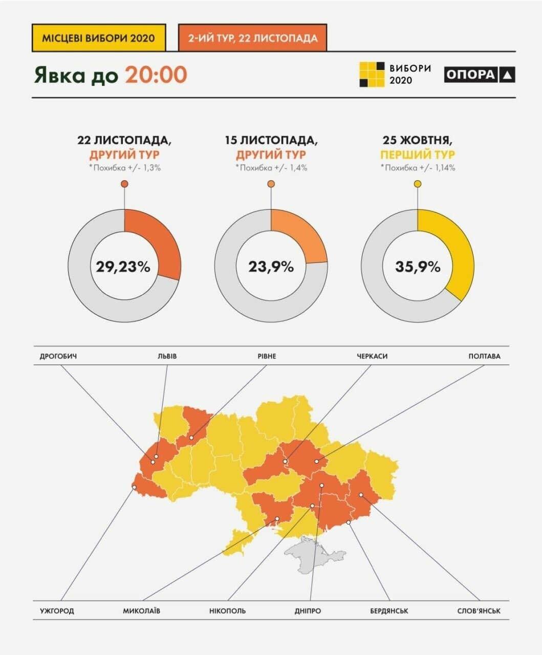 Данные по явке во время второго тура выборов