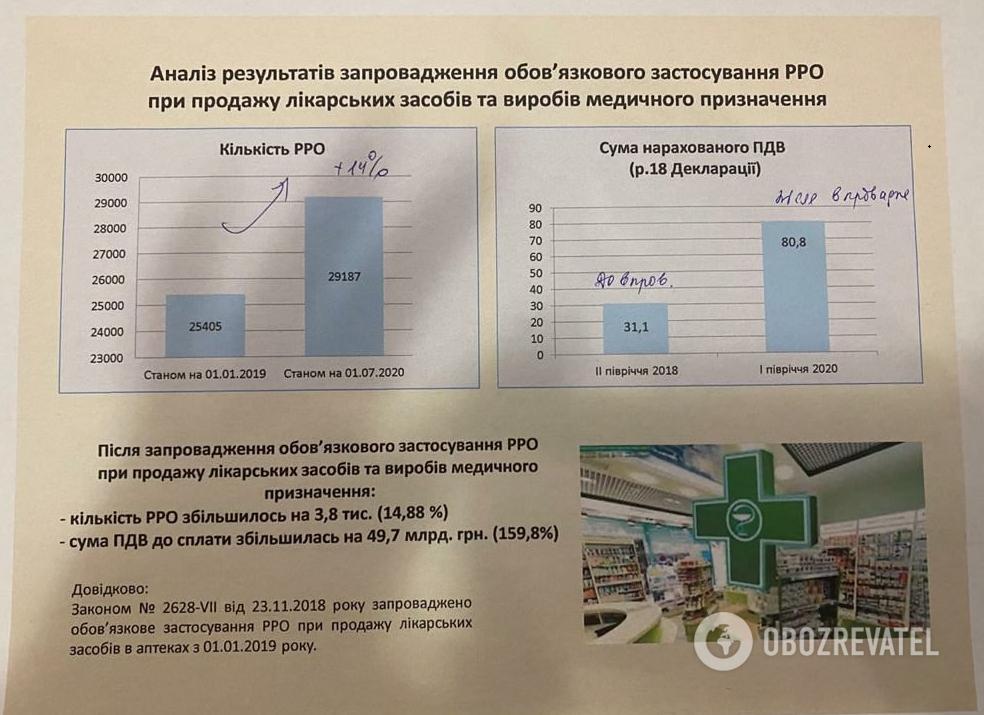 Результаты введения РРО