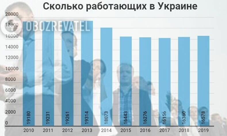 Как изменилось количество работающих украинцев
