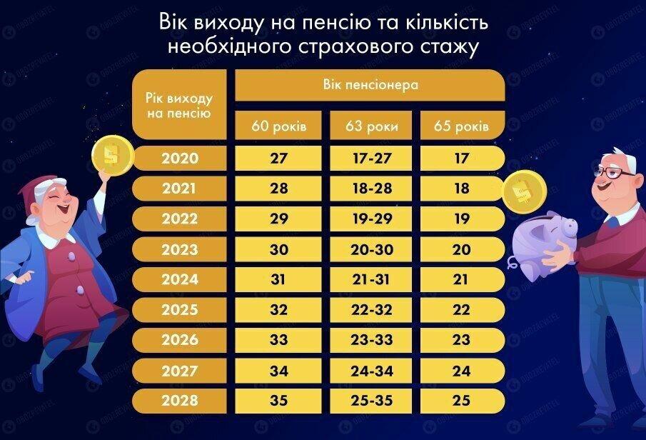 Когда украинцы будут выходить на пенсию