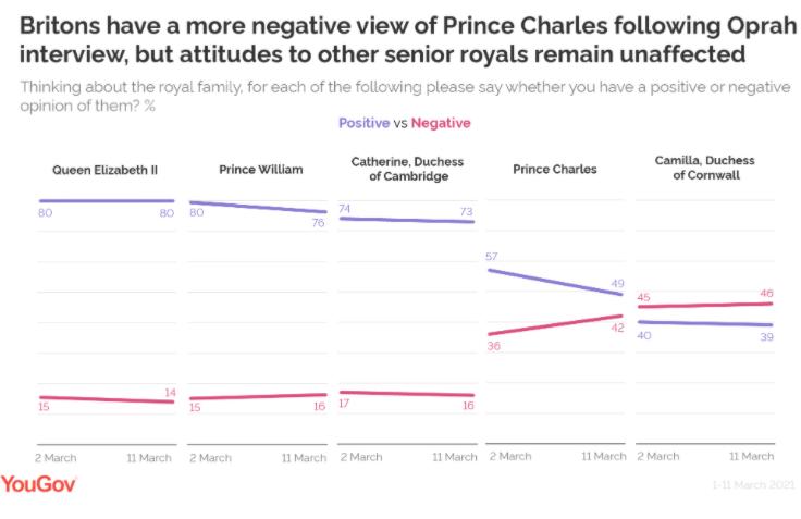 Статистика популярности королевской семьи