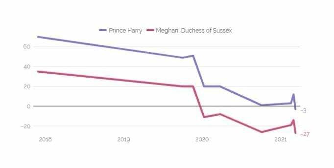 Статистика популярности Меган Маркл и принца Гарри