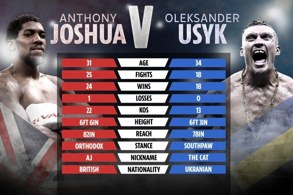 Статистика Джошуа и Усика