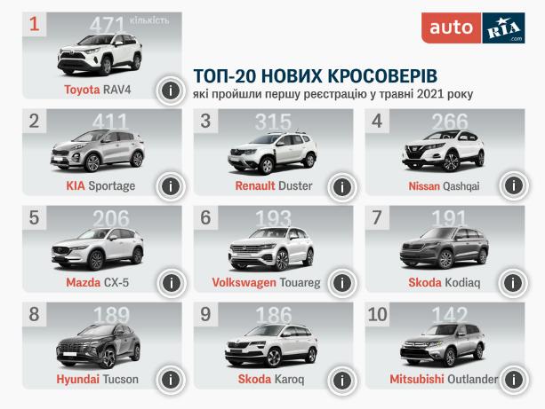 ТОП-10 самых популярных новых кроссоверов в Украине