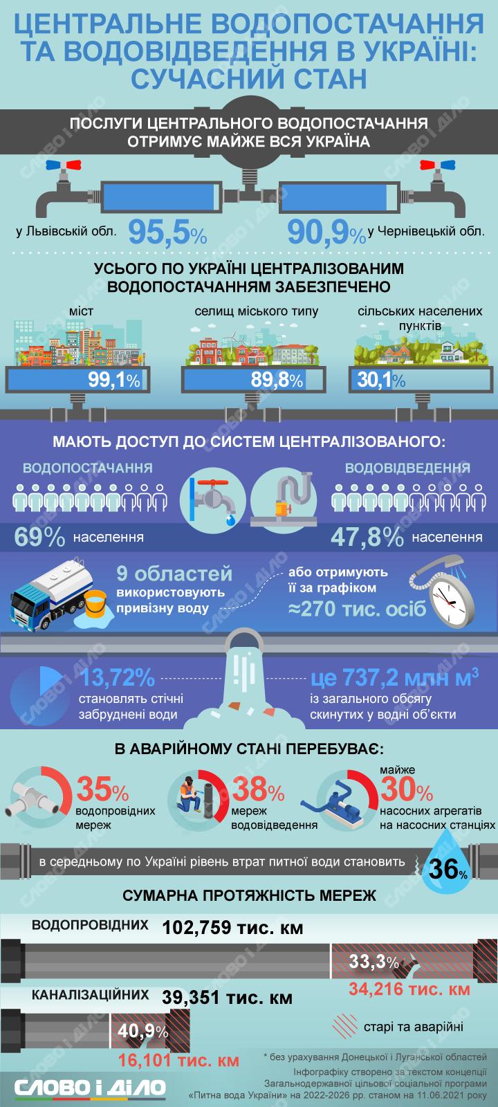 Системы водоснабжения в Украине