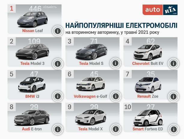 Самые популярные электрокары в Украине