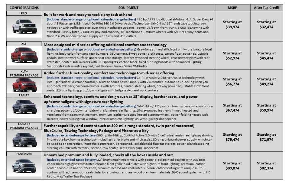 Цены и комплектации на электрический пикап Ford F-150 Lightning