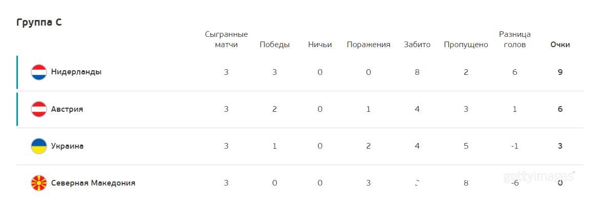 Украина заняла третье место в группе C