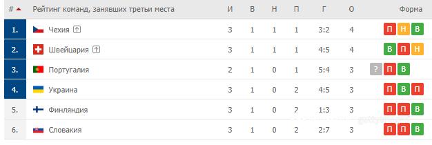 Украина вошла в четверку лучших третьих команд
