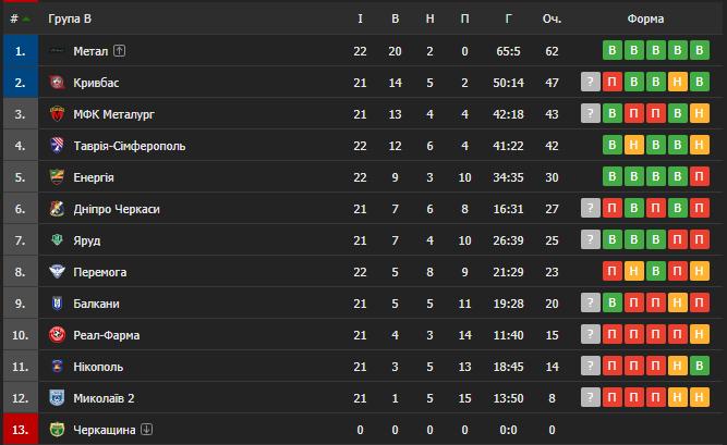 Таблица Второй лиги группы В