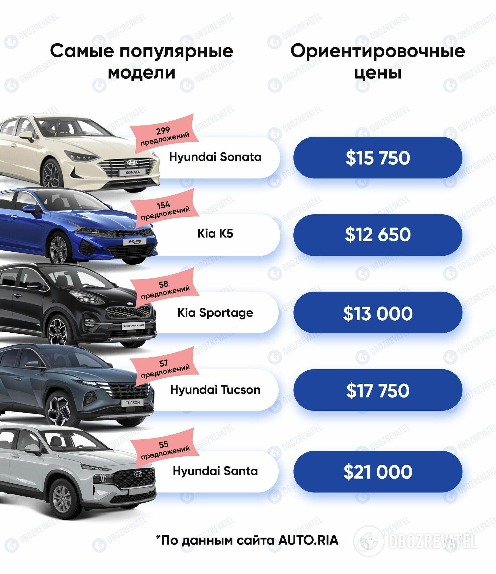 Самые популярные автомобили из Южной Кореи в Украине