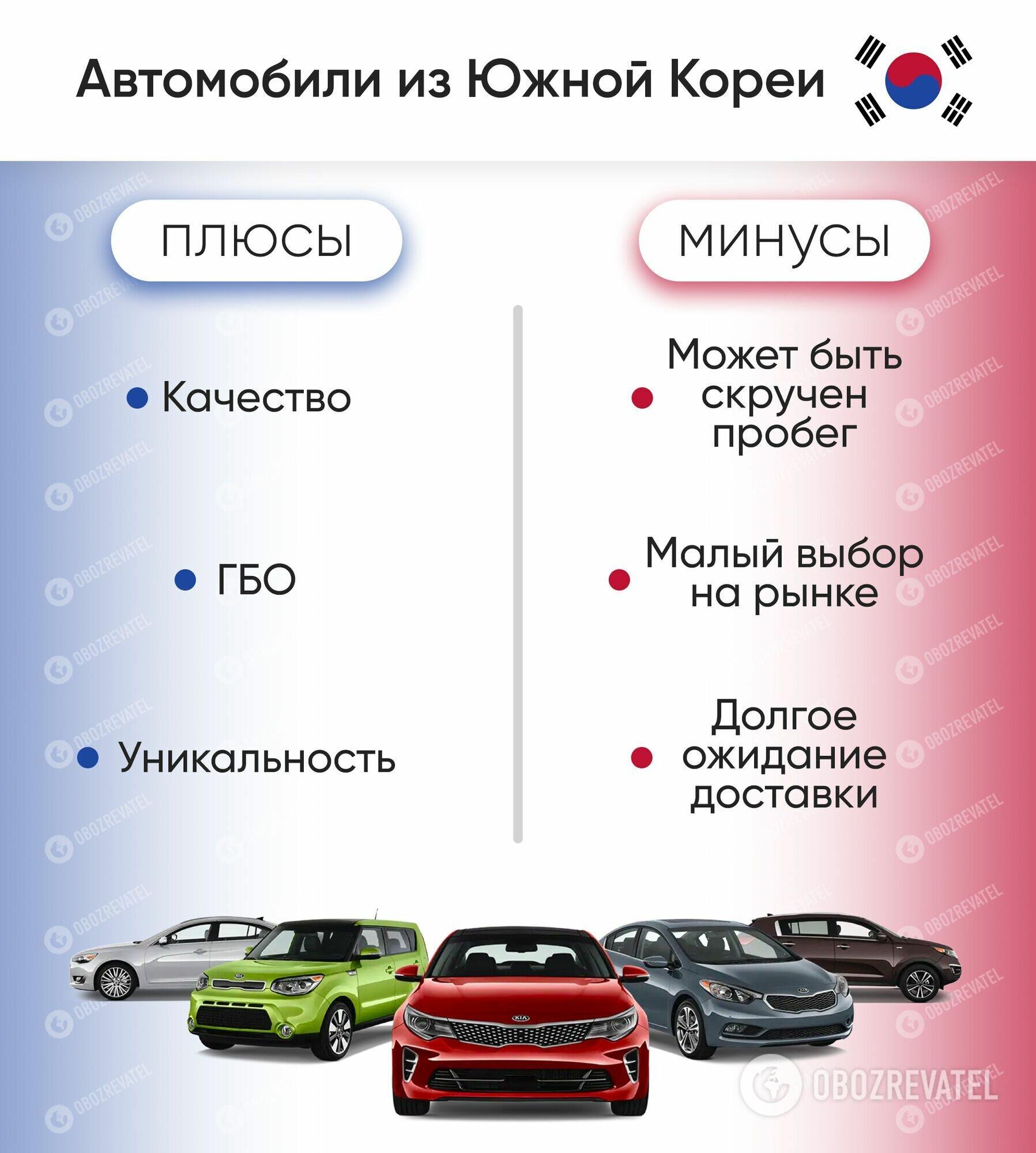 Плюсы и минусы автомобилей из Южной Кореи