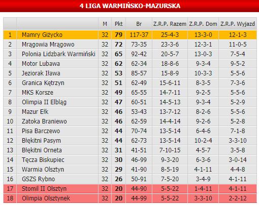 Таблица четвертого дивизиона чемпионата Польши