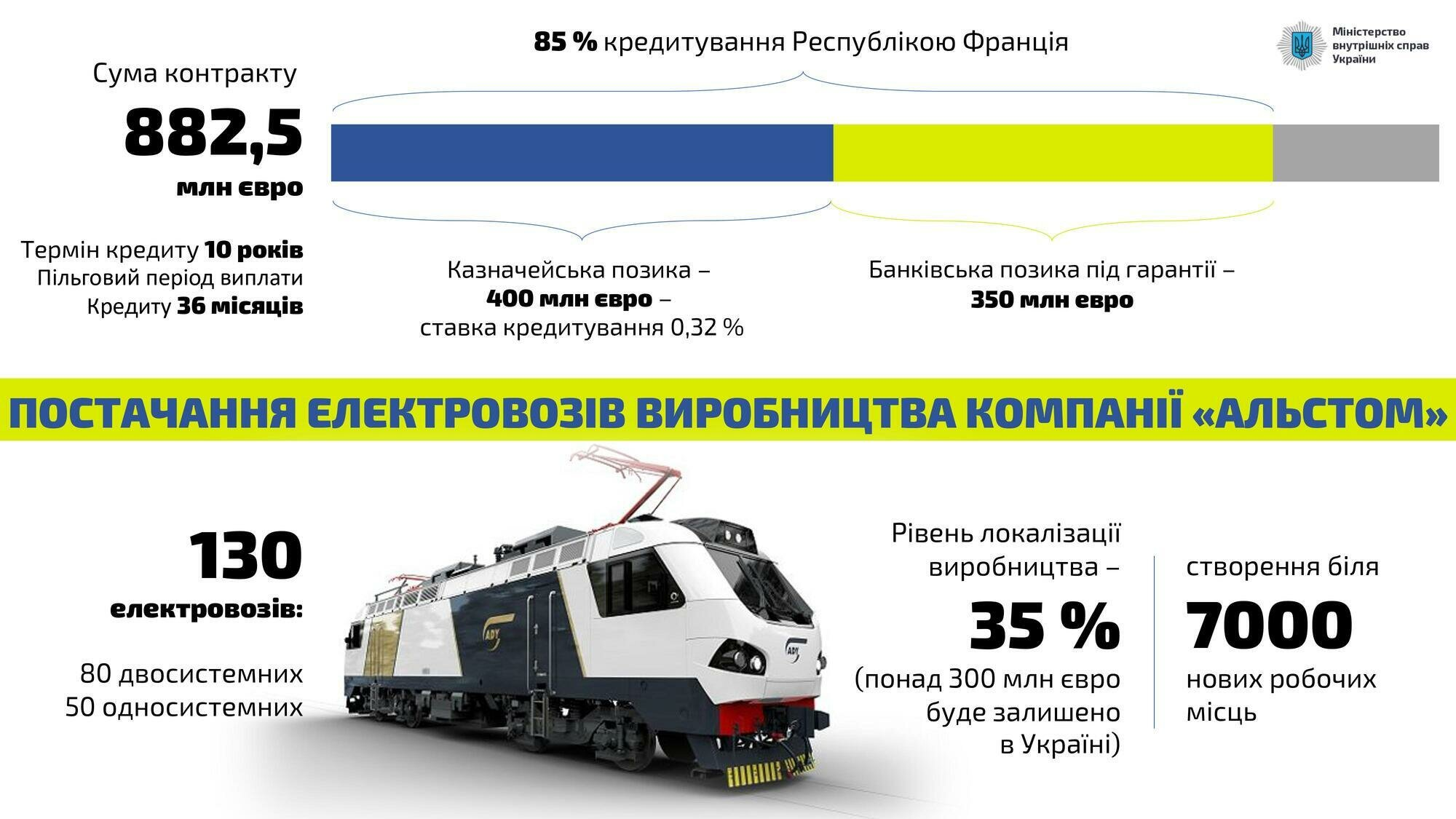 Украина и Франция заключили четыре соглашения на более 1 млрд грн: Аваков раскрыл детали