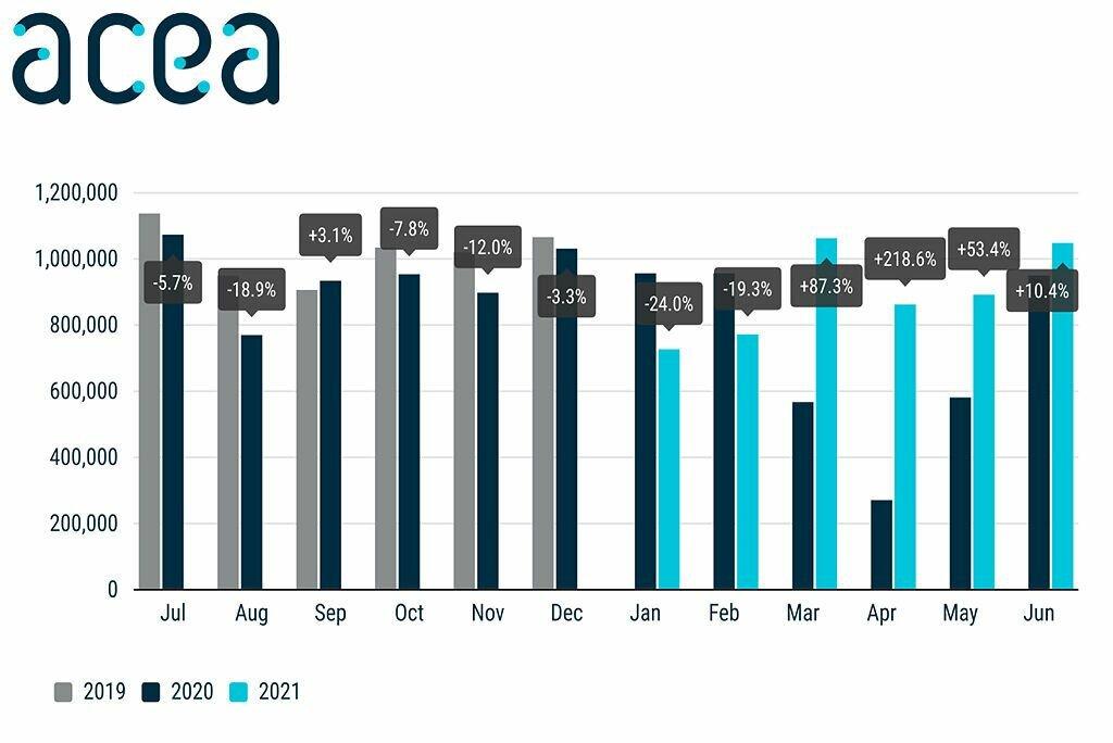 Итоги продаж новых легковых авто в Европе за период с 2019 по 2021 год