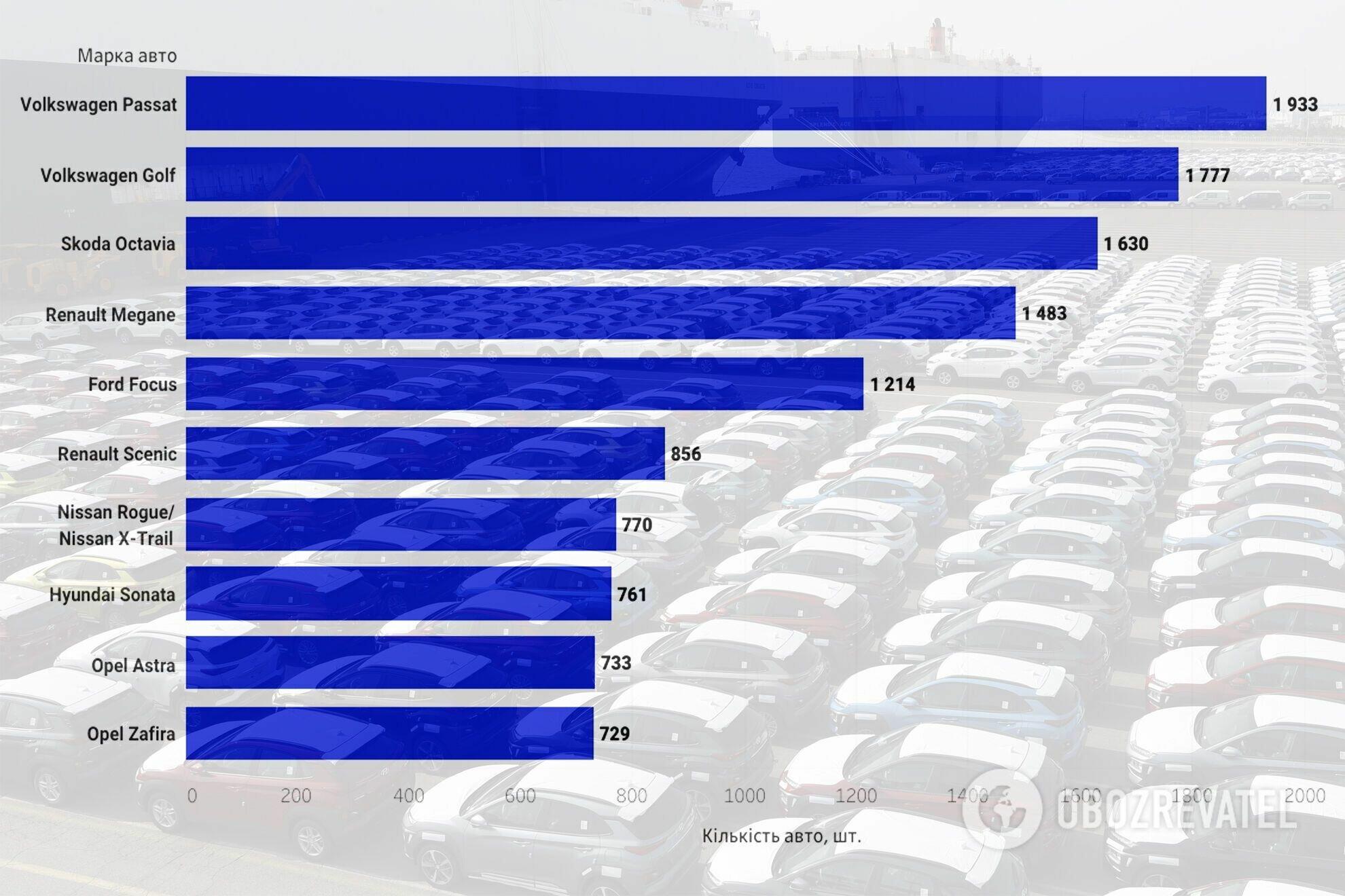 Самые популярные модели, ввозимые из-за рубежа, июнь 2021