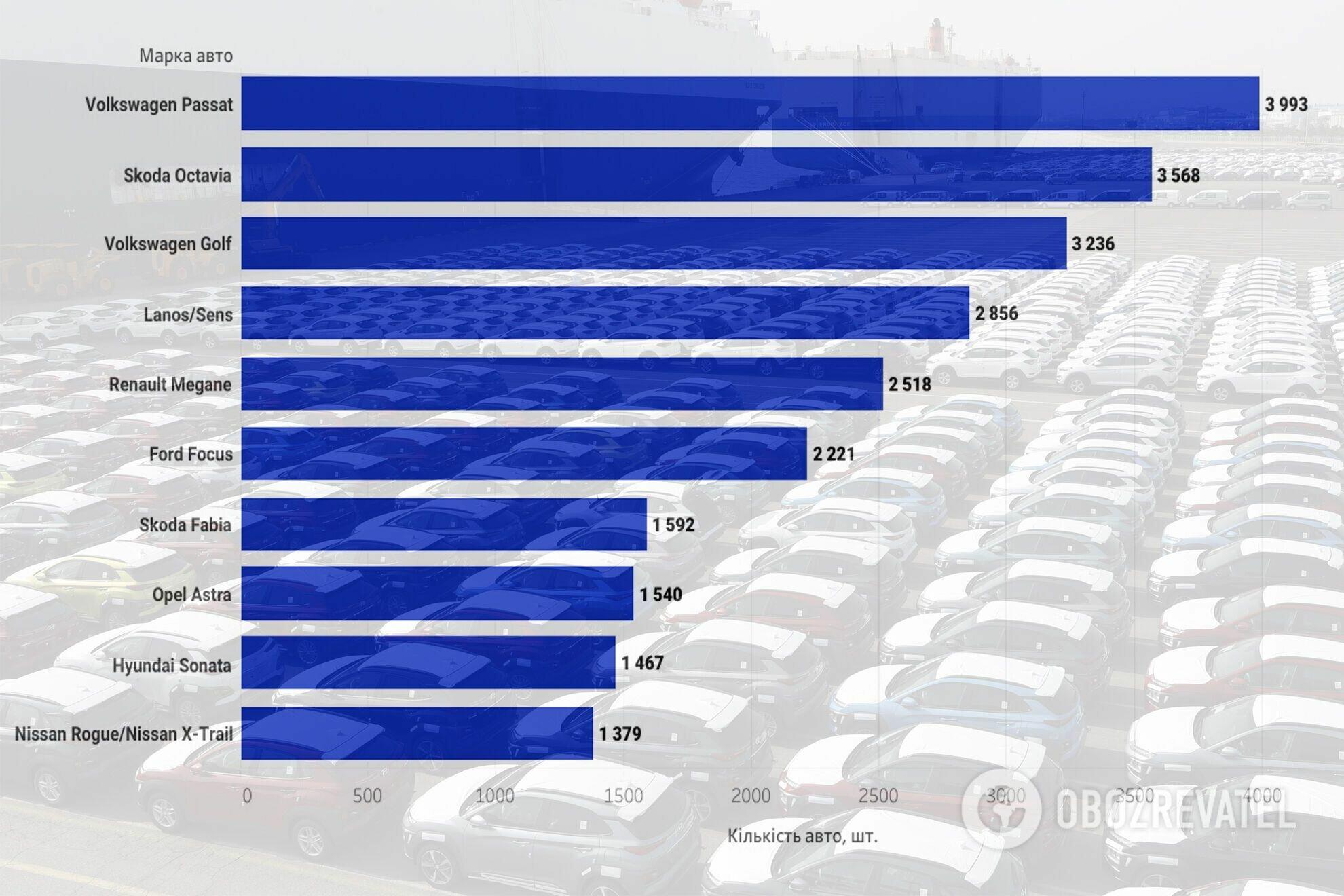 Самые популярные модели на вторичном рынке, июнь 2021