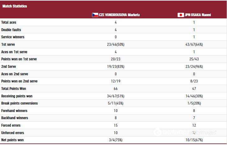 Статистика матча Вондроушева - Осака