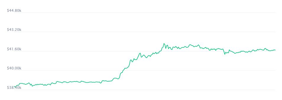 Середня ринкова вартість біткоїну зросла до 41,7 тисячі доларів
