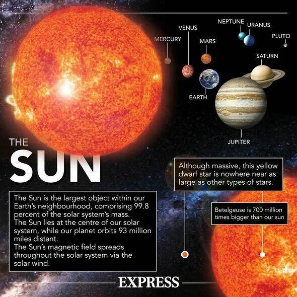 Факты о звезде в солнечной системе