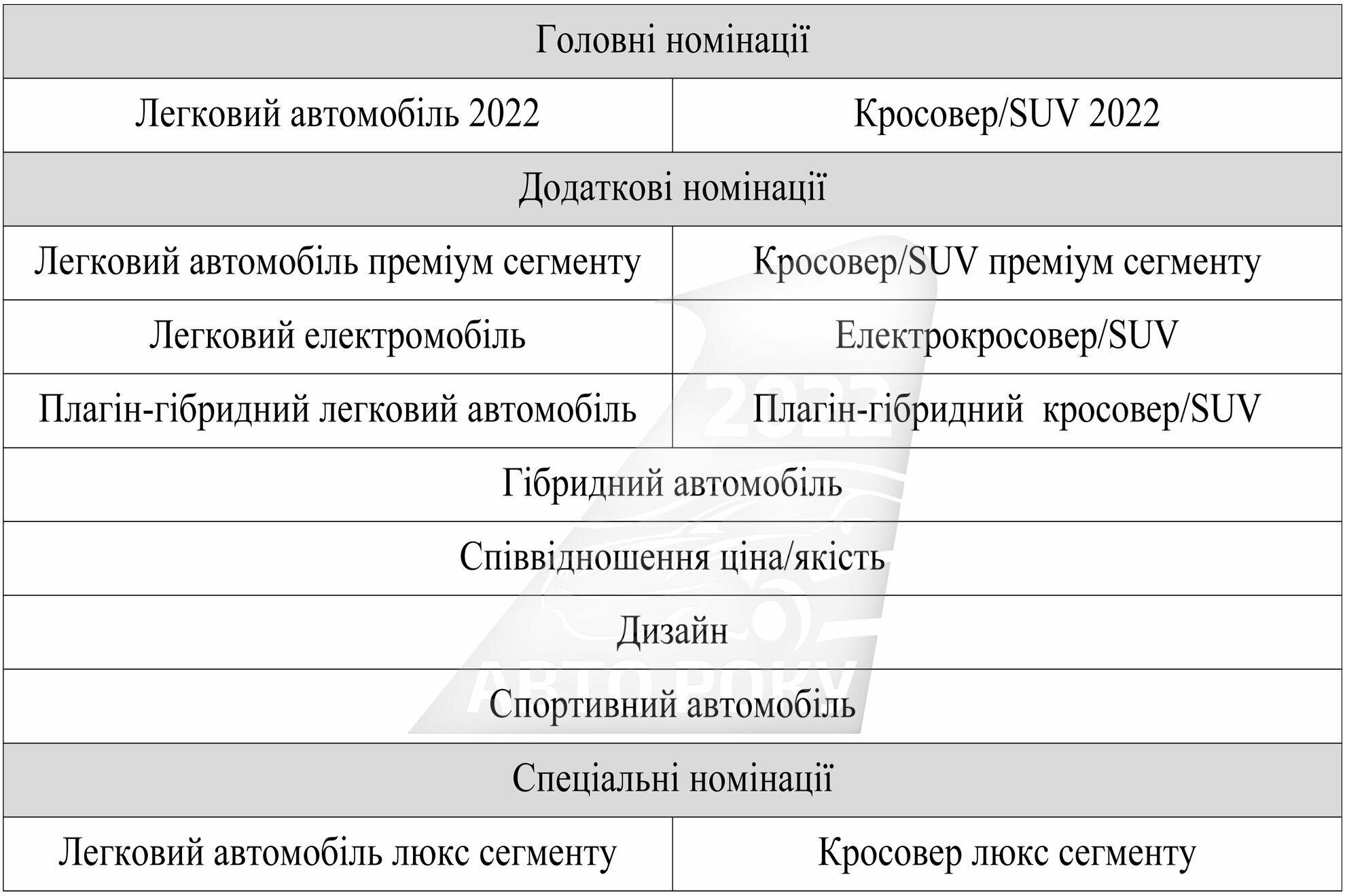Головні та додаткові номінації акції 2022 року