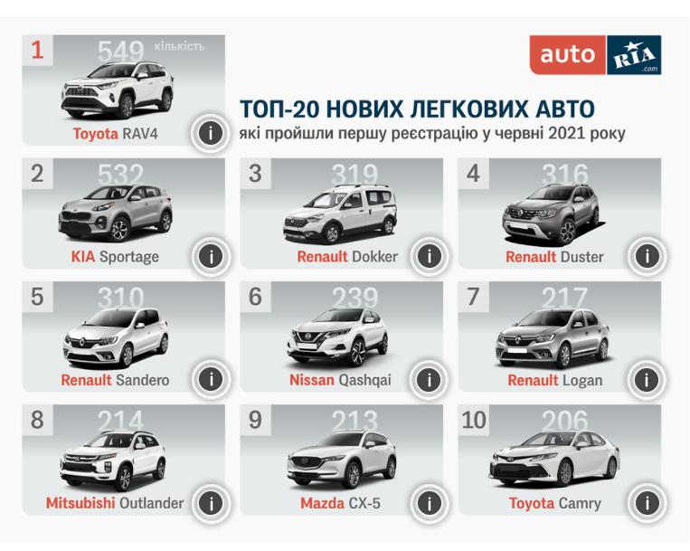 Самые продаваемые новые авто в Украине за июнь