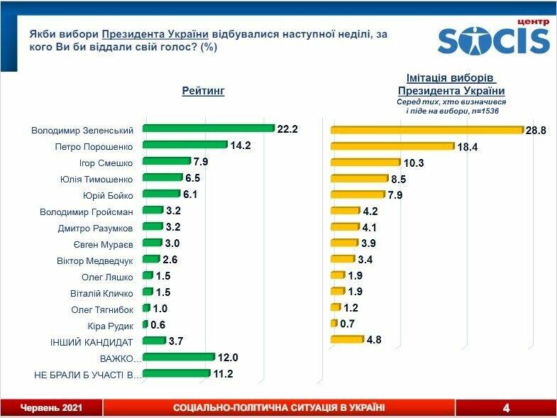 Зеленский и Порошенко лидируют в президентском рейтинге