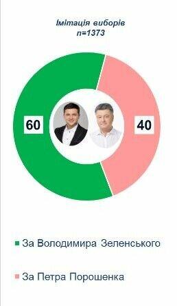Во втором туре за Зеленского готовы проголосовать 60%, за Порошенко – 40%