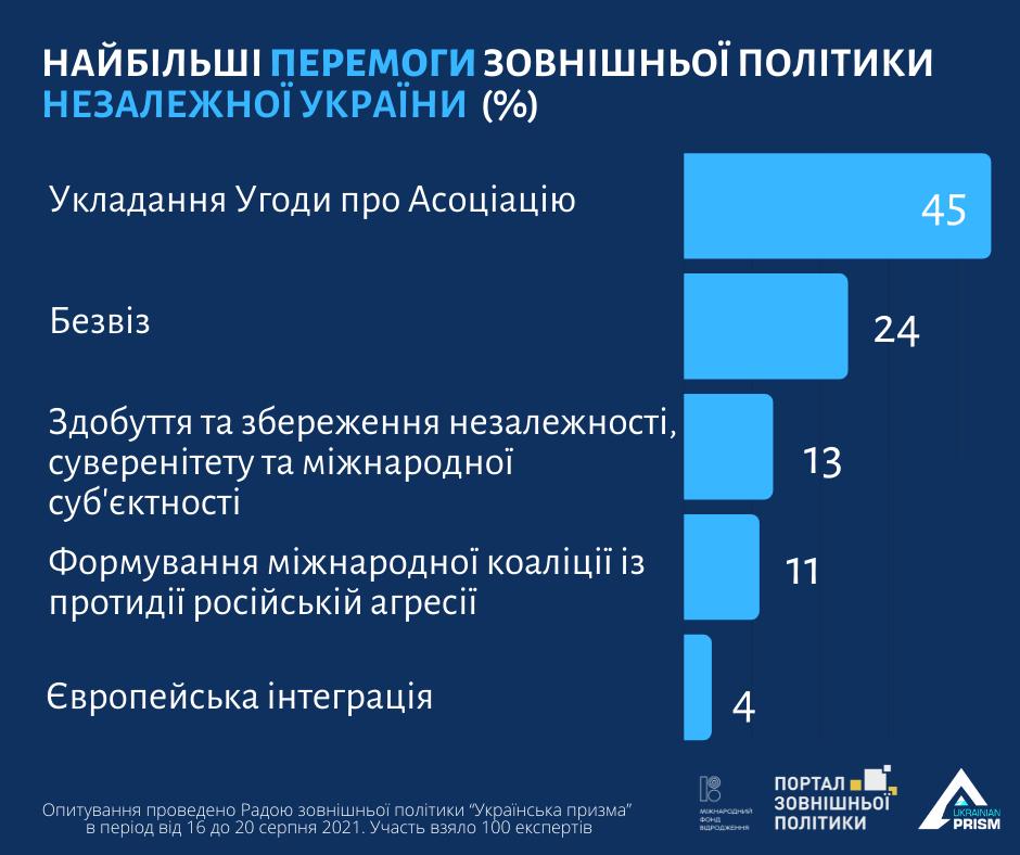 Соглашение об ассоциации между ЕС и Украиной назвали наибольшим достижением