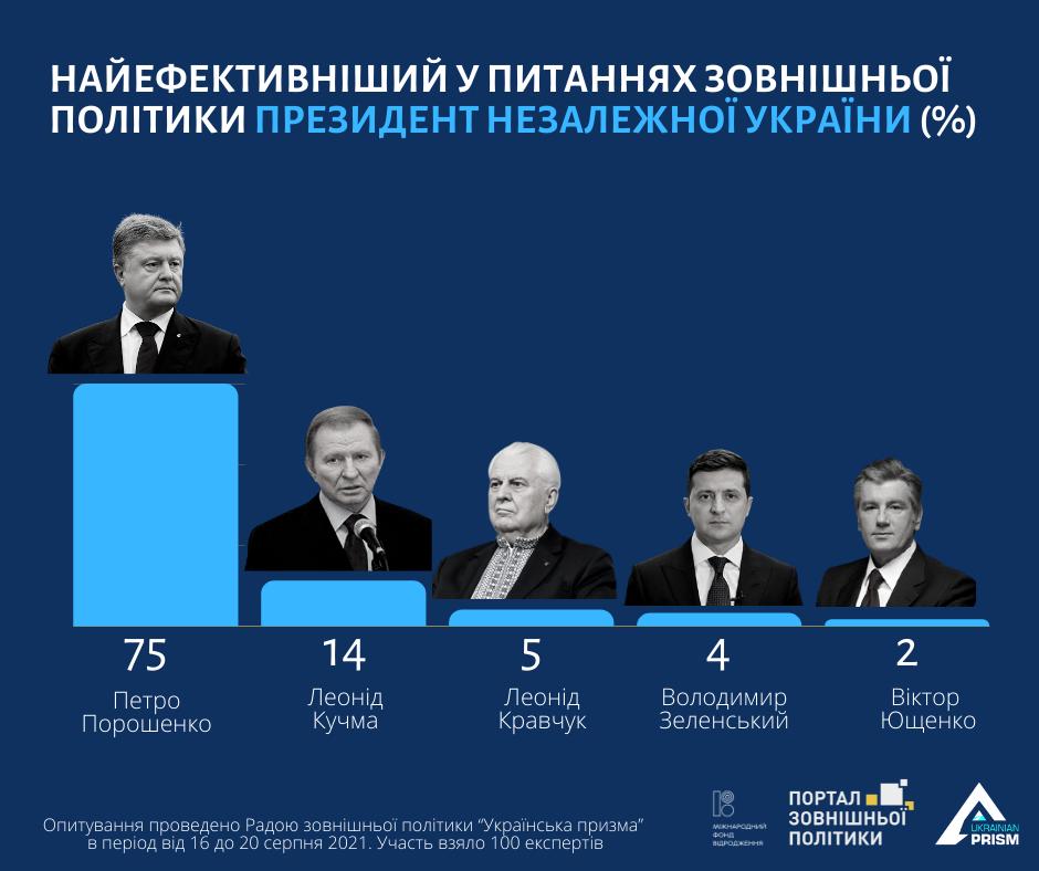 За Порошенко отдали голоса 75 экспертов