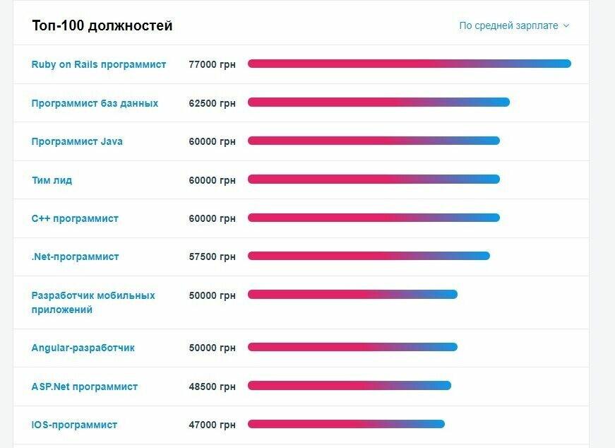 У кого самые высокие зарплаты в Украине