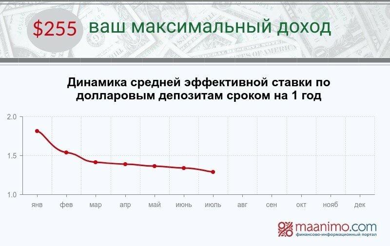 долл. деп. рус 2