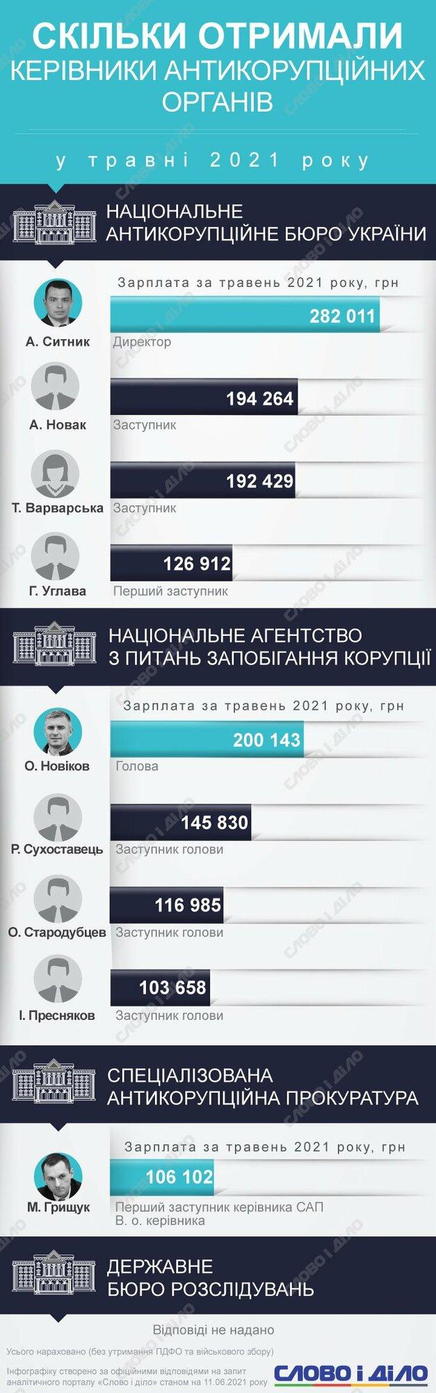 Самая высокая зарплата в мае была у Артема Сытника – директор НАБУ заработал 282 тысячи гривен.
