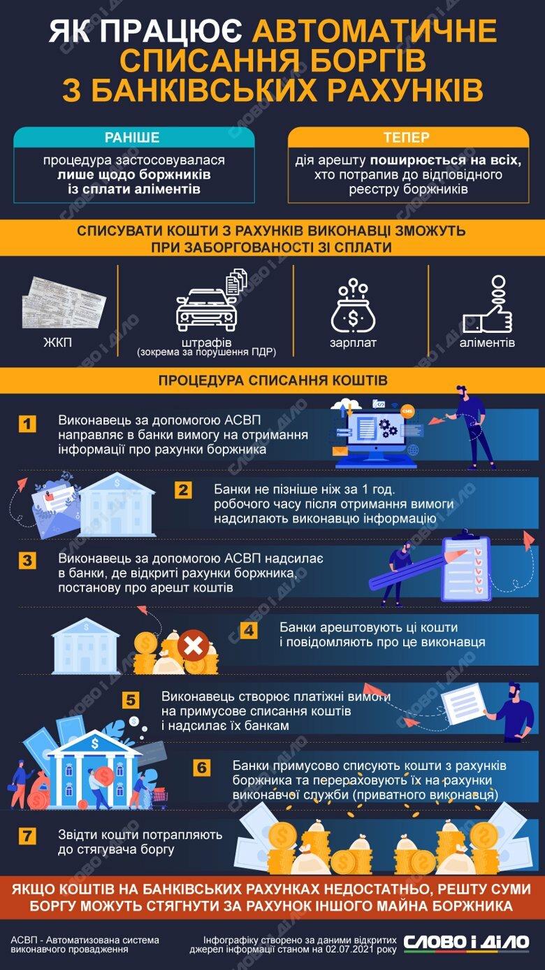 Какие виды долгов и как теперь будут автоматически списывать с банковских счетов украинцев.