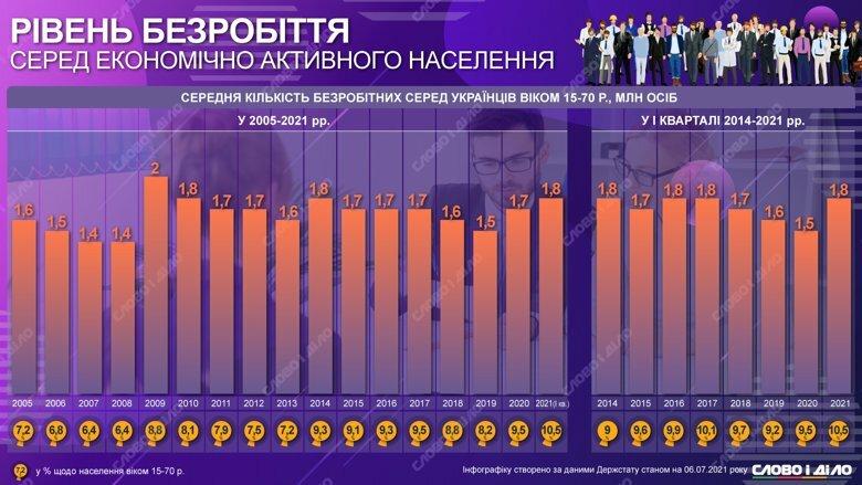 В Украине зафиксирован самый высокий уровень безработицы за четыре года – 10,5 процентов за первый квартал 2021-го.