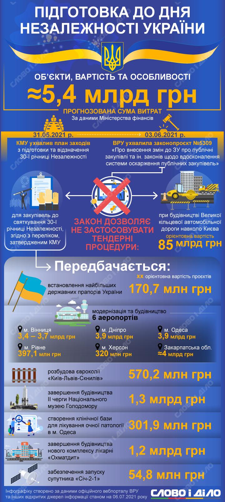 На підготовку до Дня Незалежності 2021 планують витратити близько 5,4 млрд грн. Детальніше – на інфографіці.