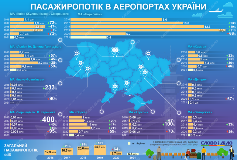 Пассажиропоток всех аэропортов Украины в 2020 году из-за пандемии упал на 64 процента – до 8,7 млн человек.
