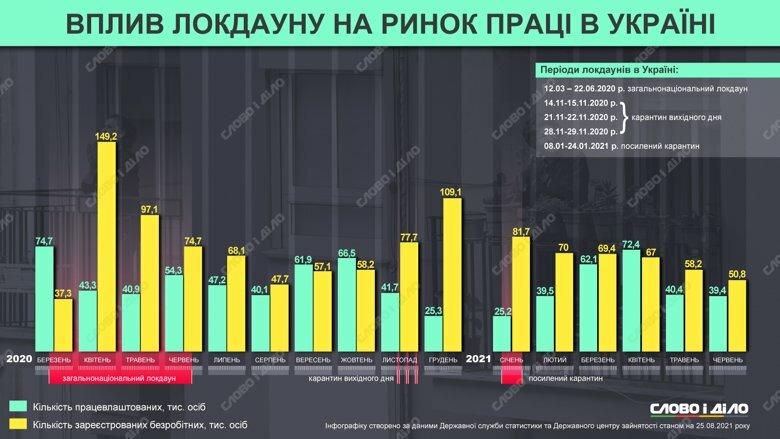 Карантин у зв'язку з пандемією коронавірусу привернув увагу до теми безробіття. Як карантин вплинув на ринок праці в Україні ‒ на інфографіці Слово і діло.