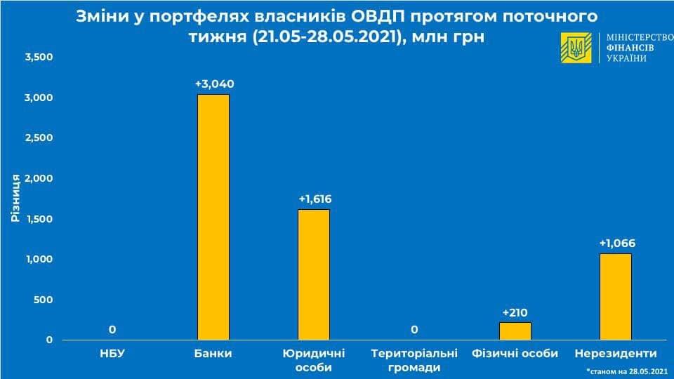 Иностранцы за неделю вложили в гособлигации Украины более 1 млрд гривен