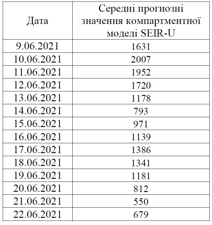 Ученые дали прогноз развития COVID в Украине до конца июня: ситуация улучшится