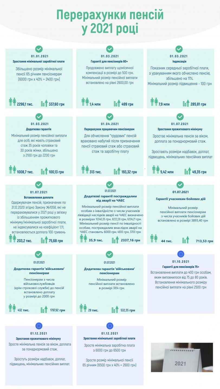 Как изменятся пенсии в Украине до конца года: даты и размер повышения