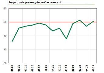 Настроения украинского бизнеса улучшились: что стало причиной